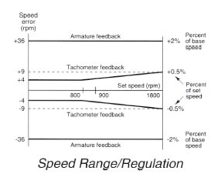 Vari Speed A2000 Series Performance